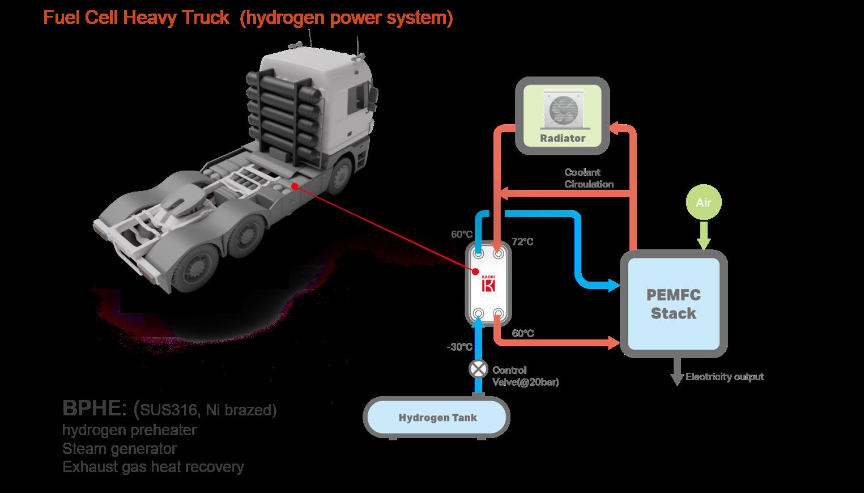 KAORI BPHEs_FuelCells_Truck.png