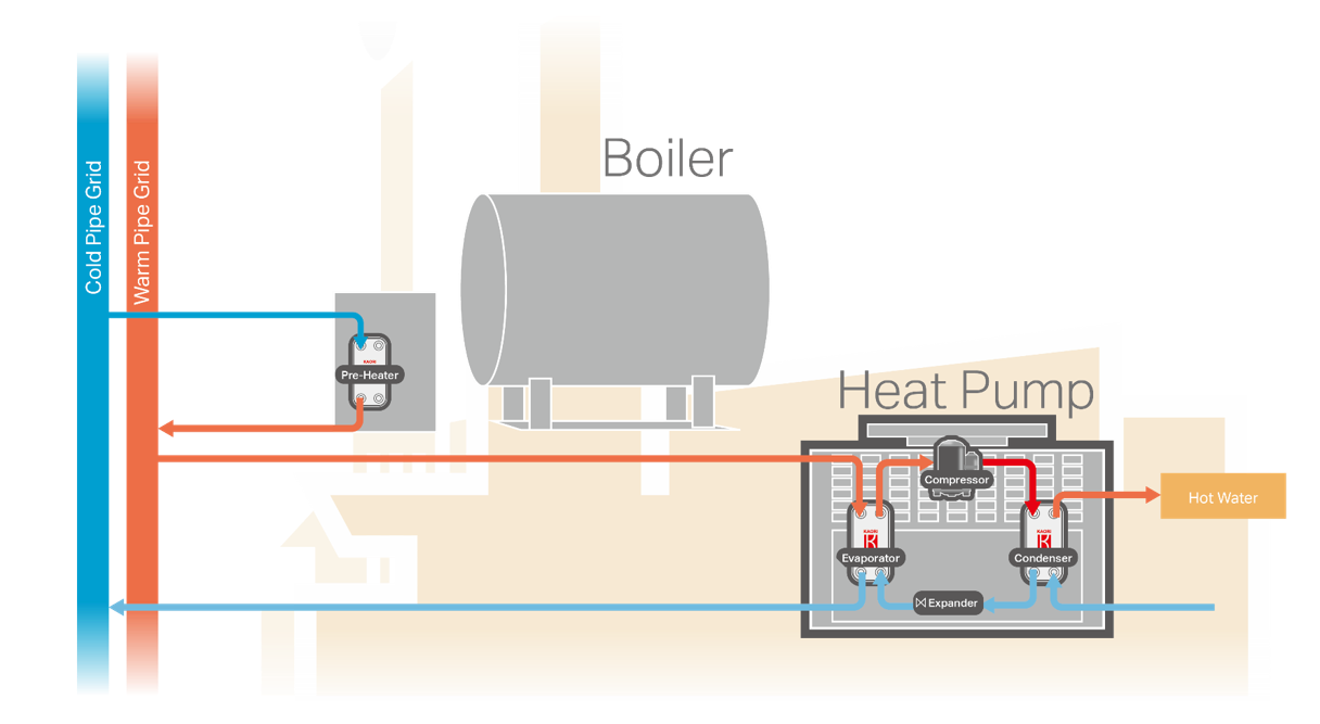 KAORI 5GDHC_Industrial Application